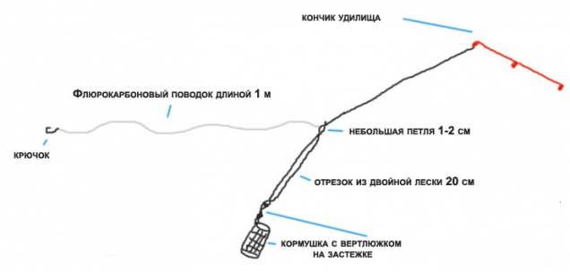 вертолет два узла для фидера видео